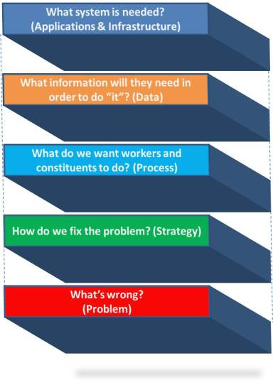 technology alignment with business strategy and process
