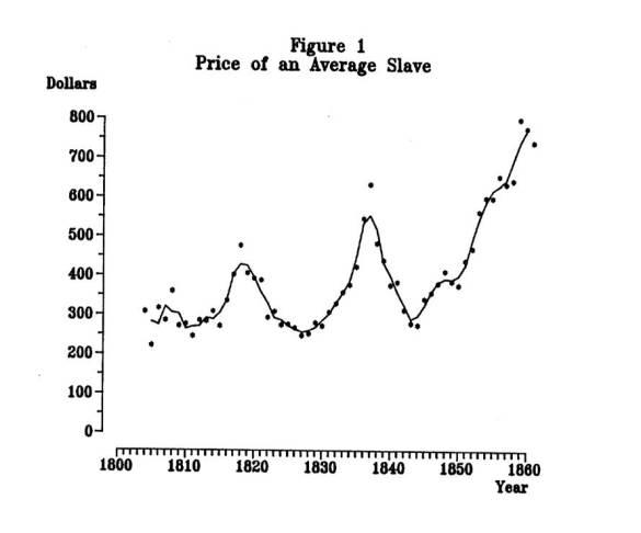 Value of American Slaves before Civil War
