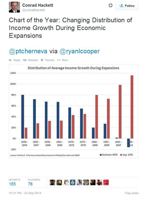 Pavlina R. Tcherneva income gains during us economic expansions