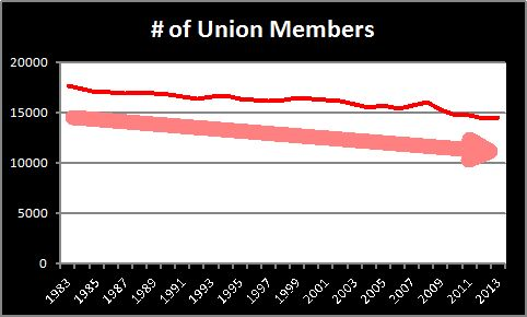 NUMBER OF UNION MEMBERS