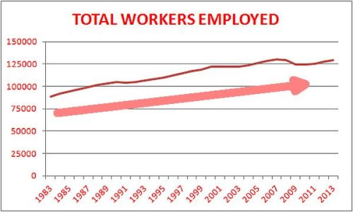 TOTAL WORKERS EMPLOYED