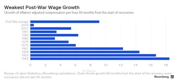 bloomberg chart wage growth after world war ii