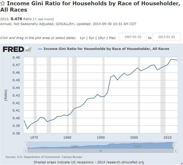 gini chart of income inequality ratio