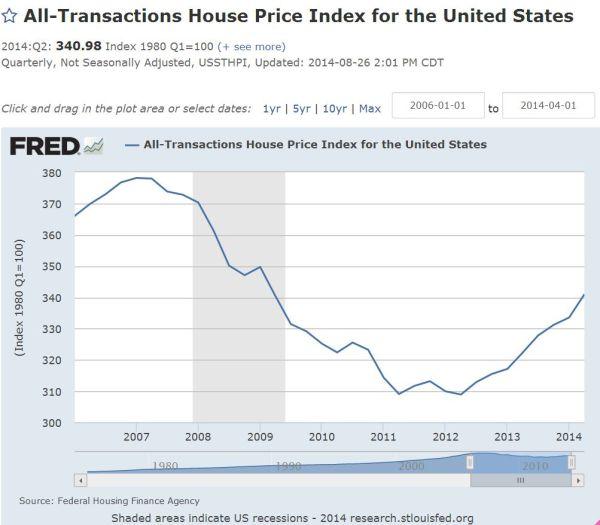 us housing price trends