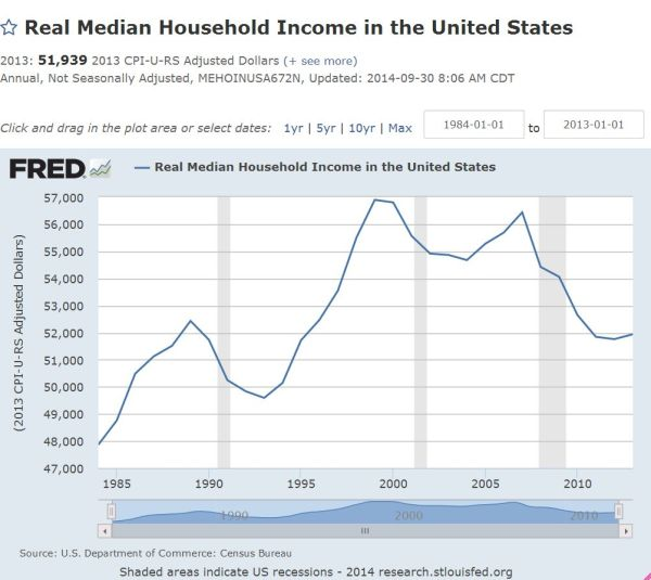 us median income trend