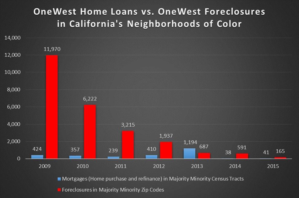 onewest-foreclosures-vs-originations-crc
