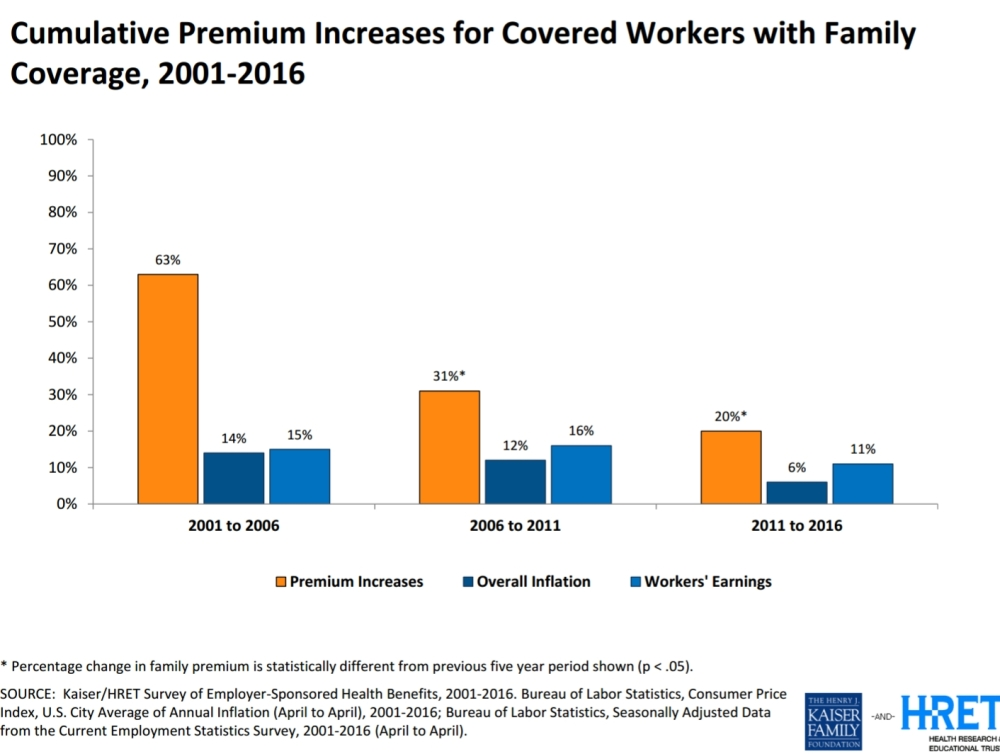 healthcare premiums increases chart