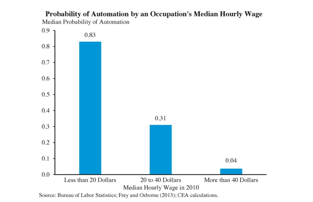 effects of robotics automation on jobs research