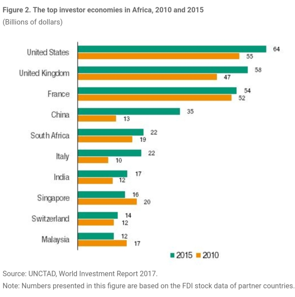 us-china-foreign-direct-investment-africa-trends