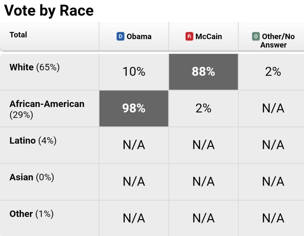 Alabama black voters 2008