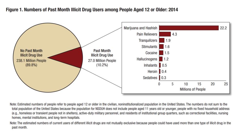 illegal drug use breakdown