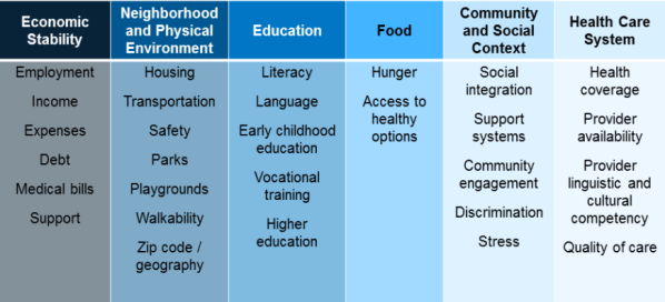 Social determinants of health table from KFF