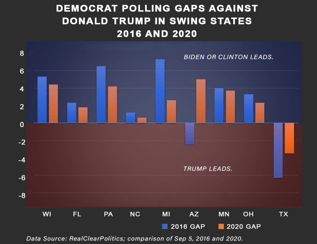 joe biden and hillary clinton polling performance against donald trump in swing states