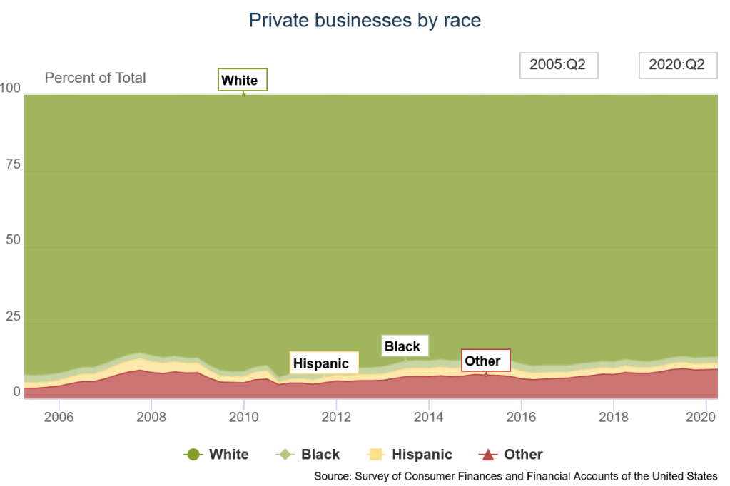 wealth inequality through private business ownership by race; chart sourced from federal reserve