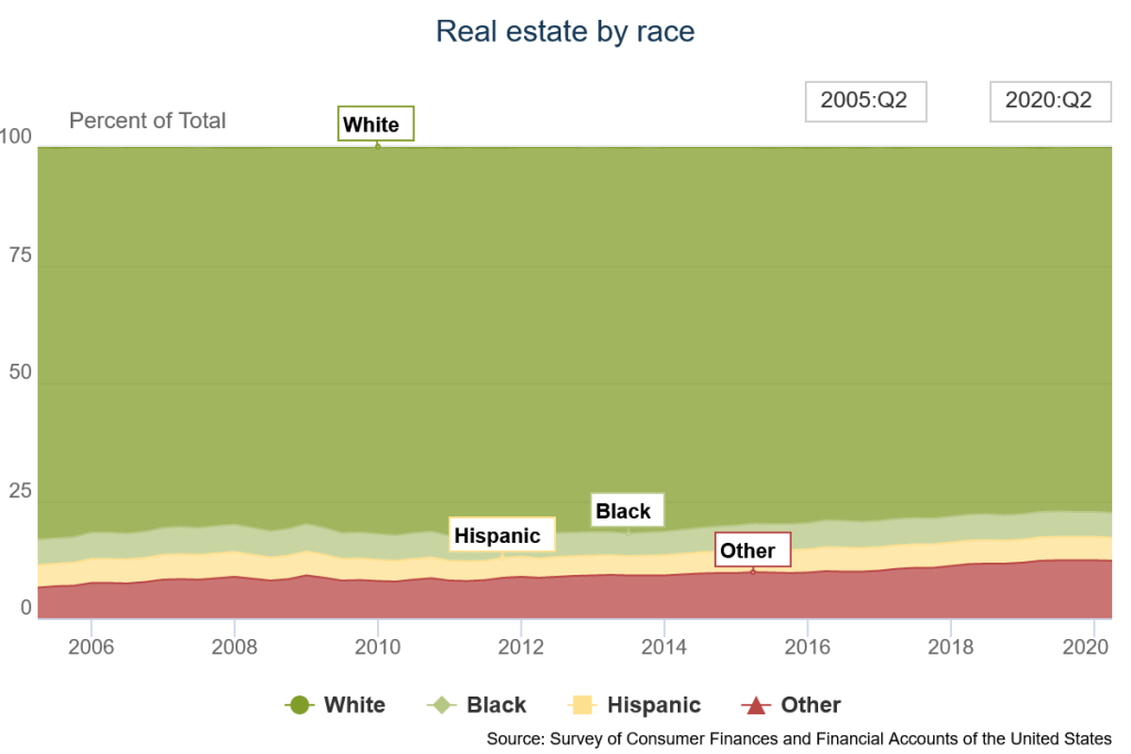 share of real estate wealth inequality by race; chart sourced from federal reserve