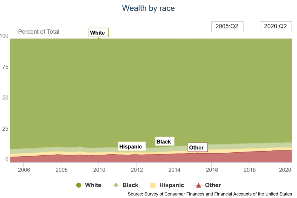 share of household wealth by race from the Federal Reserve